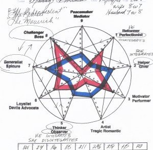 Composite Couple's Enneagram
