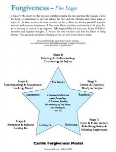 Carlile Forgiveness Model