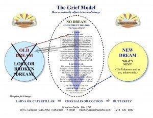 Carlile Grief Model