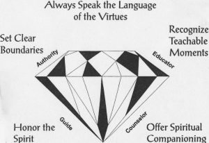 The Family Virtues Guide