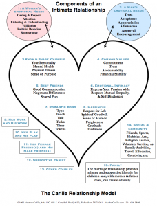 THE CARLILE RELATIONSHIP MODEL