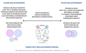 Carlile Parenting  Relationships Model